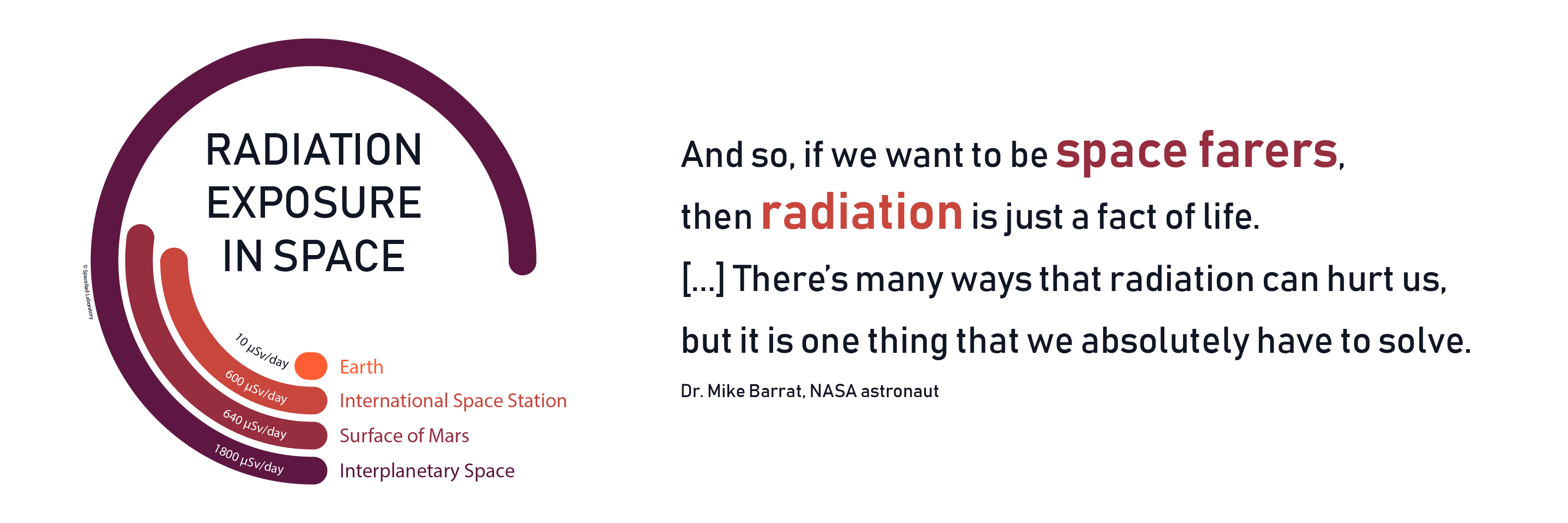 Radiation exposure in space.